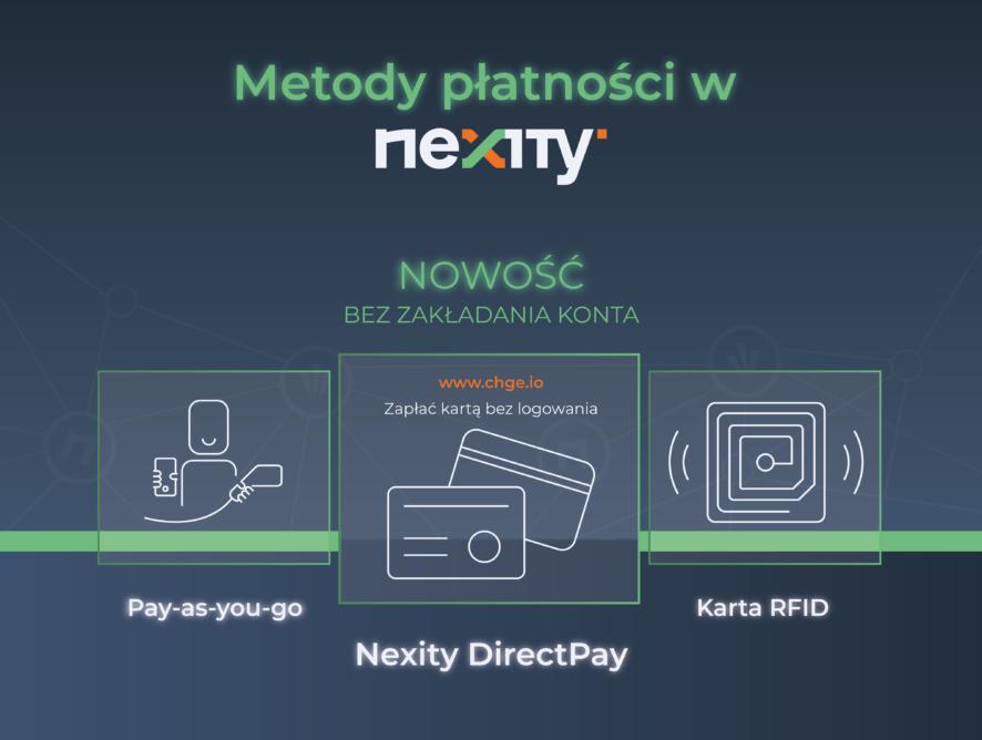 Nowa funkcjonalność w usługach Nexity: płatność za ładowanie pojazdu elektrycznego w czasie rzeczywistym